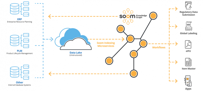Soom Knowledge Graph Illustration