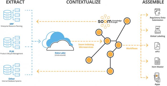 Soom Knowledge Graph Illustration